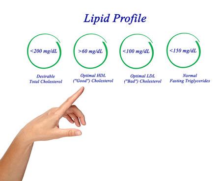 lipid: Lipid profile