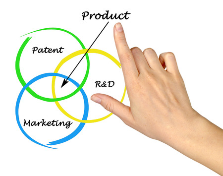 novel: Novel product creation