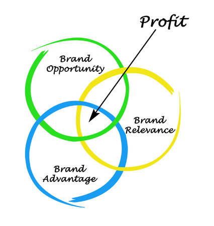 relevance: How to get profit from brand