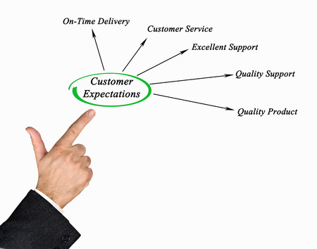expectations: Diagram of Customer Expectations