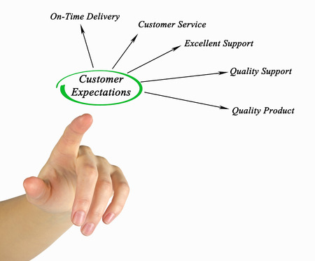 Customer Expectations photo