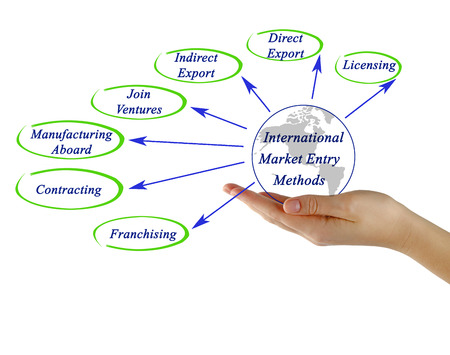 contracting: Methods of Entry to International Marketing