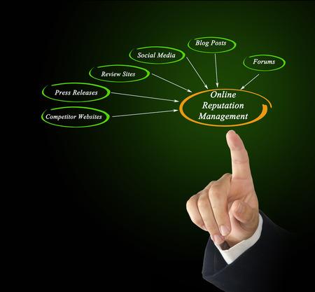 reputation: Online Reputation Management