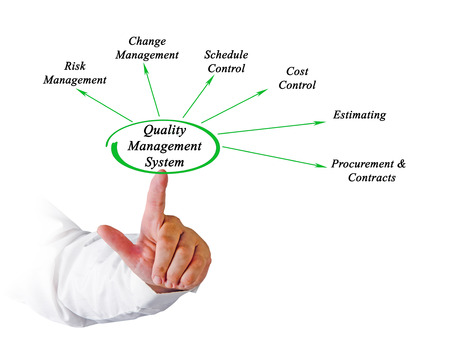 Diagram of Quality Management System photo