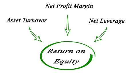 equity: Rentabilidad sobre recursos propios Foto de archivo