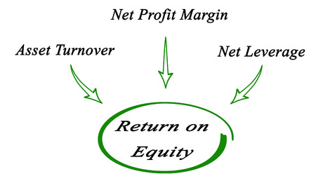 rendement: Return on Equity Stockfoto