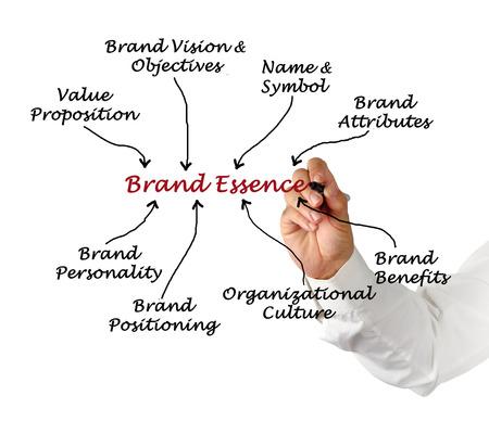 Diagram of Brand Essence photo