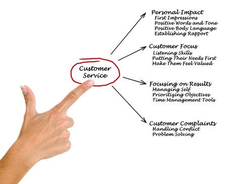 valued: Customer Service Stock Photo