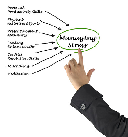 managing: Managing Stress Stock Photo