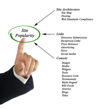 by popularity: Site Popularity
