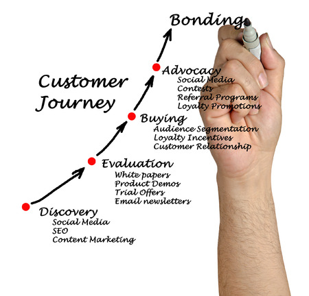 Customer journey Stock Photo