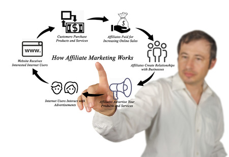 works: How Affiliate Marketing Works