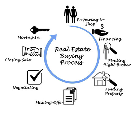 Real Estate Buying Process Stock Photo - 38566487