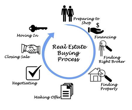 Real Estate Processo d'acquisto