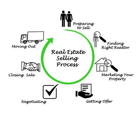 Real Estate processo di vendita Archivio Fotografico