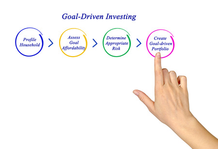 tangible asset: Goal-Driven Investing