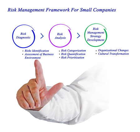 prioritization: Risk Management Framework For Small Companies