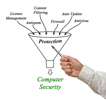 computer security: Computer Security Stock Photo