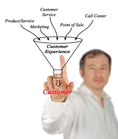 customer: Customer experience