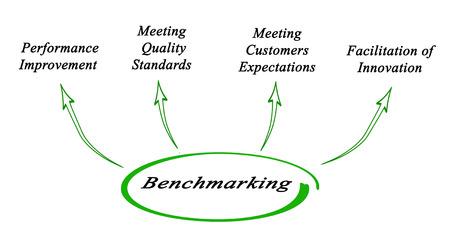 benchmarking: Diagram of Benchmarking Stock Photo