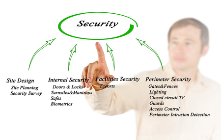 millitary: Diagram of Security Stock Photo