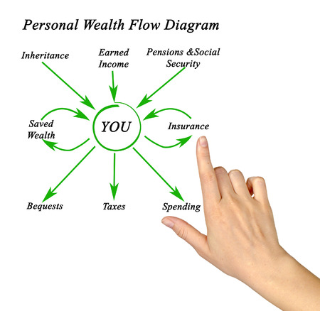 health equity: Personal Wealth Flow Diagram