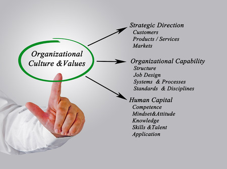 Organizational Culture&Values Stock Photo