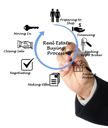 sales process: Real Estate Buying Process