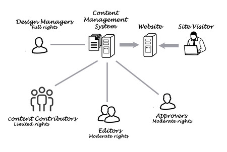 matiging: Content Management Systeem