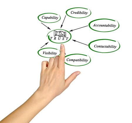 Diagram of trust Stock Photo