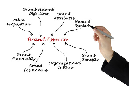 proposition: Diagram of Brand Essence