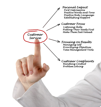 business words: Customer Service Stock Photo