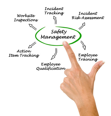 safety: Safety management