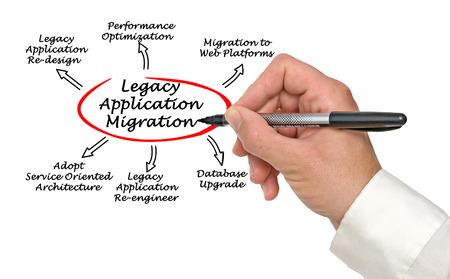 reengineering: Diagram of Legacy Application Migration