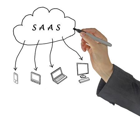 SAAS diagram 版權商用圖片 - 38833838