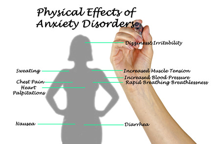 breathlessness: Physical Effects of Anxiety Disorders