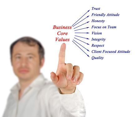 nucleo: Valores fundamentales de negocios Foto de archivo