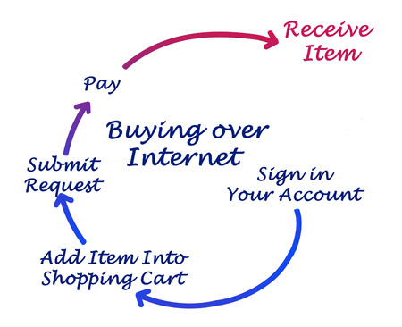 Buying over internet