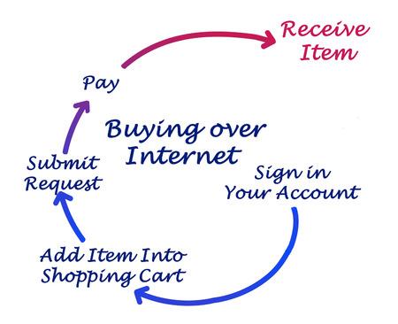 loging: Buying over internet