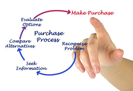 purchase: Diagram of purchase process