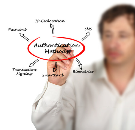 geolocation: Diagram of Authentication