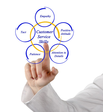 at tact: Customer Service Skills