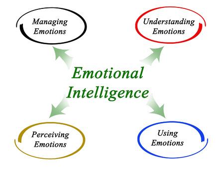 emotional: Diagram of emotional intelligence