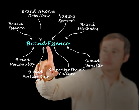 essence: Diagram of Brand Essence