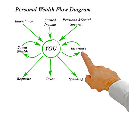 Personal Wealth Flow Diagram photo