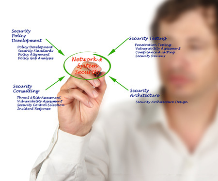 assessment system: Diagram of Network and System Security Stock Photo