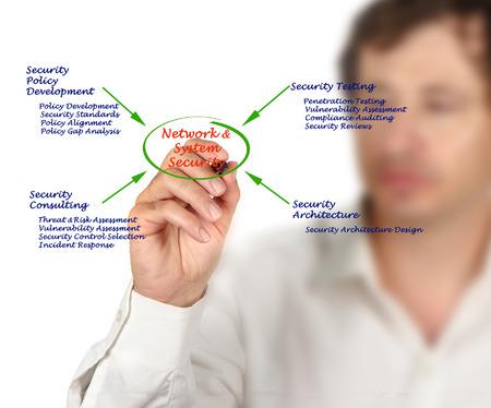 penetracion: Diagrama de Red y Seguridad del sistema