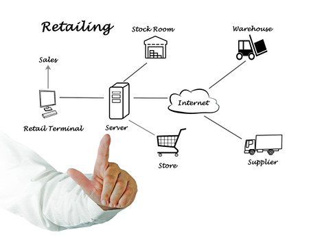 retailing: Diagram of Retailing Stock Photo