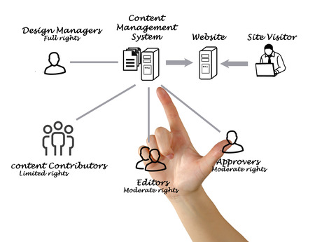 contributors: Content Management System Stock Photo