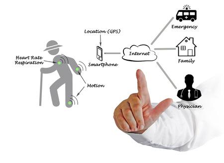 Diagram of telemedicine photo